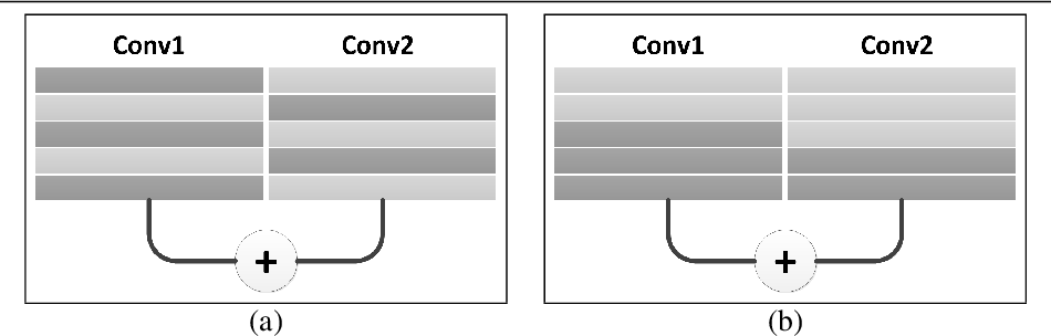 Figure 1 for Directed-Weighting Group Lasso for Eltwise Blocked CNN Pruning