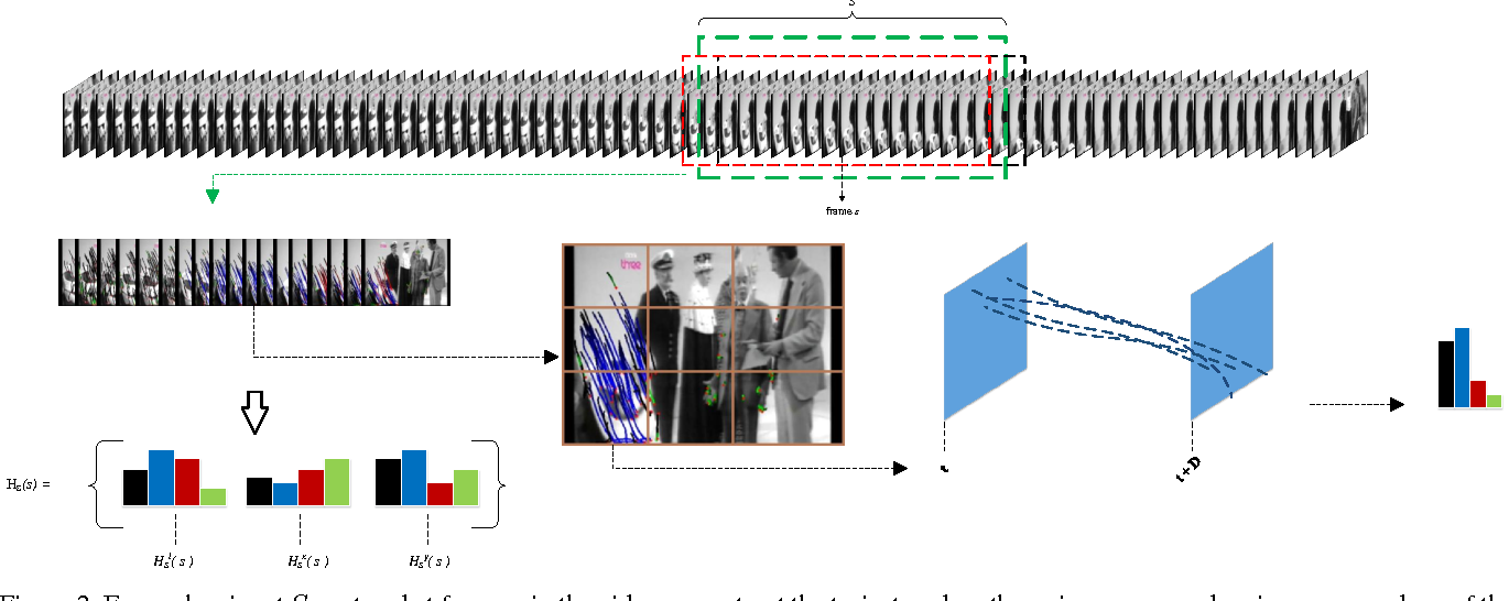 Figure 2 for What is usual in unusual videos? Trajectory snippet histograms for discovering unusualness