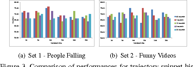 Figure 3 for What is usual in unusual videos? Trajectory snippet histograms for discovering unusualness