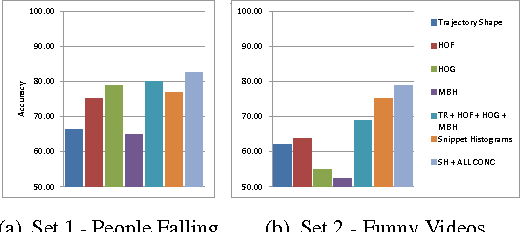 Figure 4 for What is usual in unusual videos? Trajectory snippet histograms for discovering unusualness
