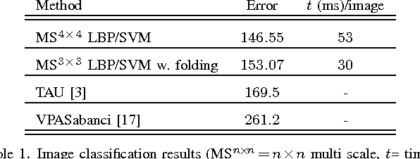 Figure 2 for Medical Image Classification via SVM using LBP Features from Saliency-Based Folded Data
