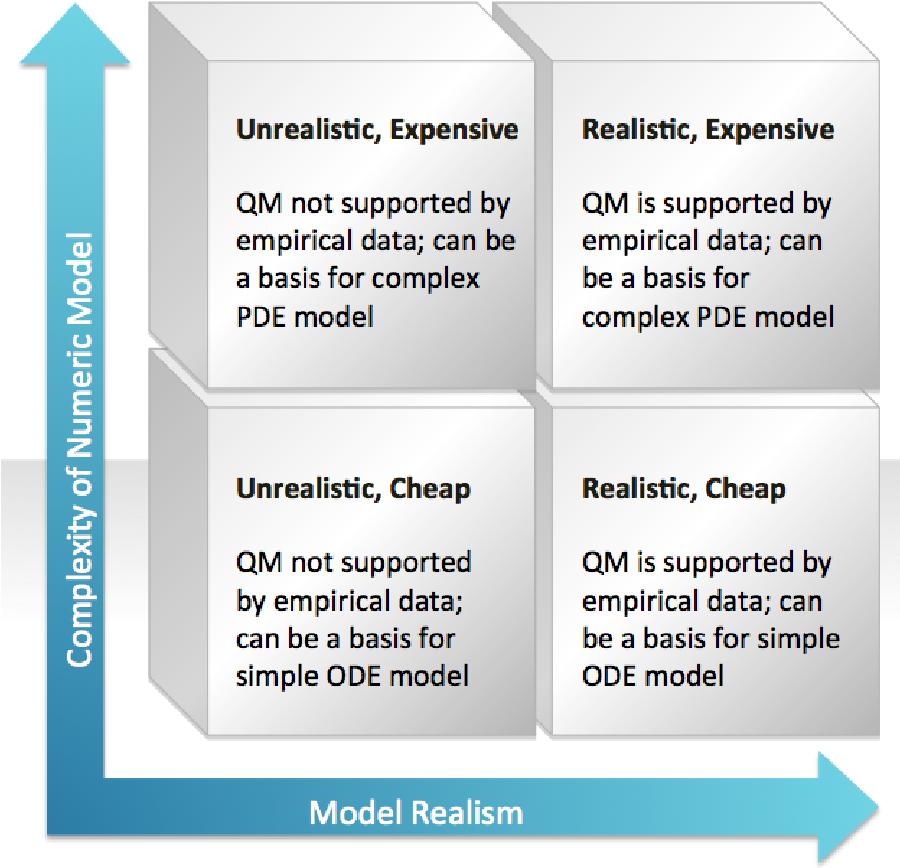 Figure 4 for Qualitative Modelling via Constraint Programming: Past, Present and Future