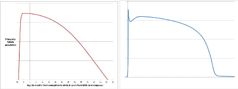 Figure 3 for Qualitative Modelling via Constraint Programming: Past, Present and Future