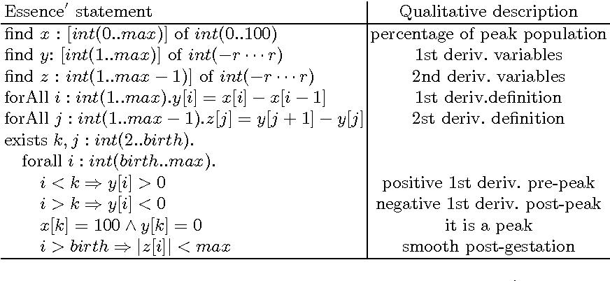 Figure 2 for Qualitative Modelling via Constraint Programming: Past, Present and Future