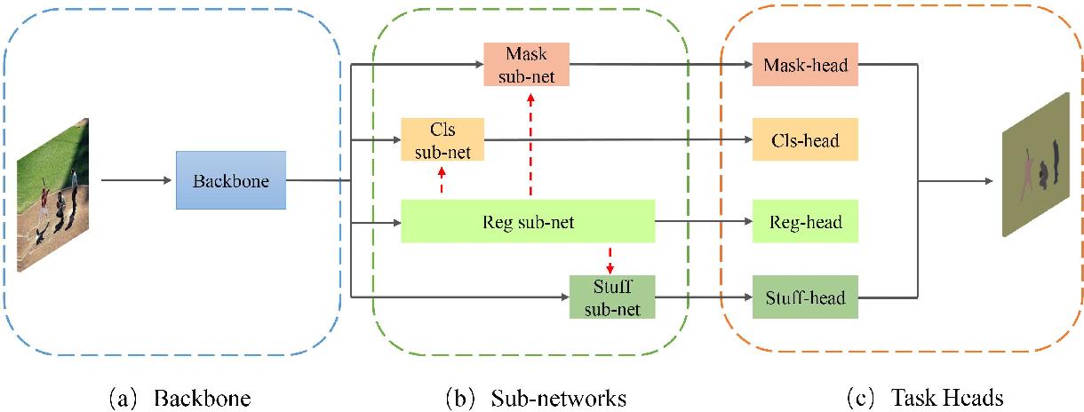 Figure 3 for SpatialFlow: Bridging All Tasks for Panoptic Segmentation
