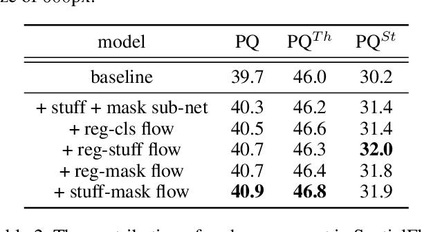 Figure 4 for SpatialFlow: Bridging All Tasks for Panoptic Segmentation