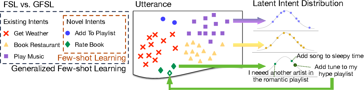 Figure 1 for CG-BERT: Conditional Text Generation with BERT for Generalized Few-shot Intent Detection