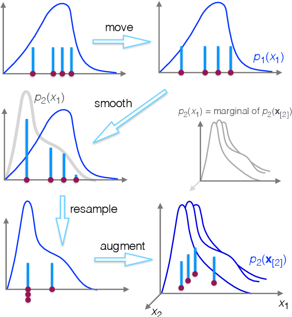 Figure 1 for An Adaptive Resample-Move Algorithm for Estimating Normalizing Constants