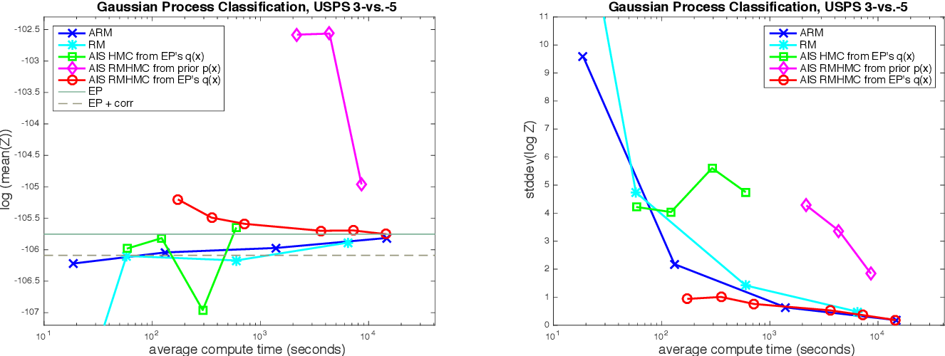 Figure 2 for An Adaptive Resample-Move Algorithm for Estimating Normalizing Constants