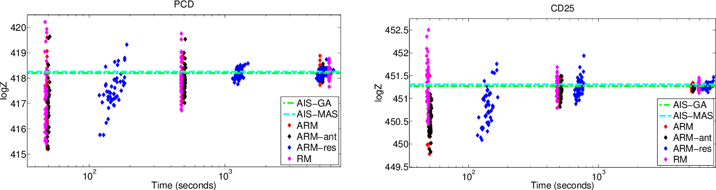 Figure 4 for An Adaptive Resample-Move Algorithm for Estimating Normalizing Constants