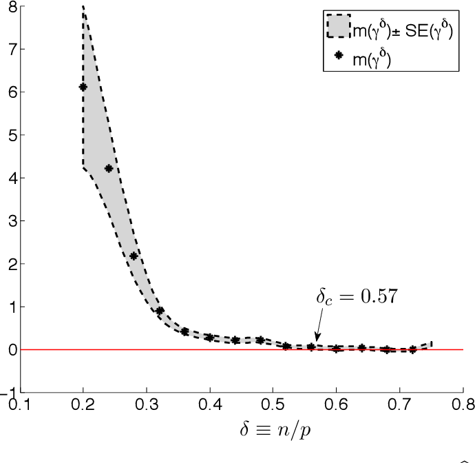 Figure 1 for De-biasing the Lasso: Optimal Sample Size for Gaussian Designs