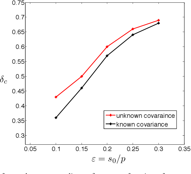 Figure 2 for De-biasing the Lasso: Optimal Sample Size for Gaussian Designs