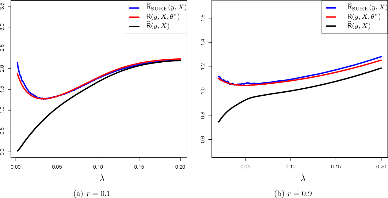 Figure 3 for De-biasing the Lasso: Optimal Sample Size for Gaussian Designs