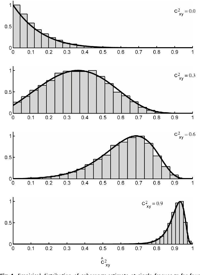 Fig. 1. Empirical distribution of coherency estimate at single frequency for four different prescribed coherency values. White noise processes, =n 8.24eff , n¼300, =n 10, 000sim . Black lines show the theoretical distributions (Eq. (18)).