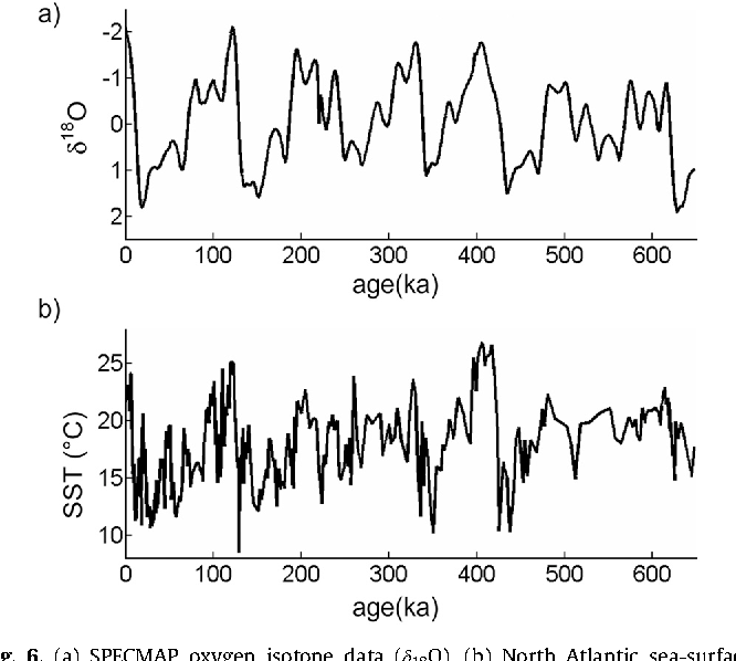 Fig. 6. (a) SPECMAP oxygen isotope data (δ18O). (b) North Atlantic sea-surface temperatures (SST).