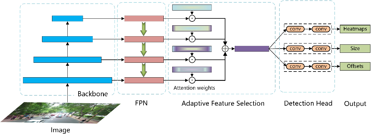 Figure 3 for Towards Better Object Detection in Scale Variation with Adaptive Feature Selection