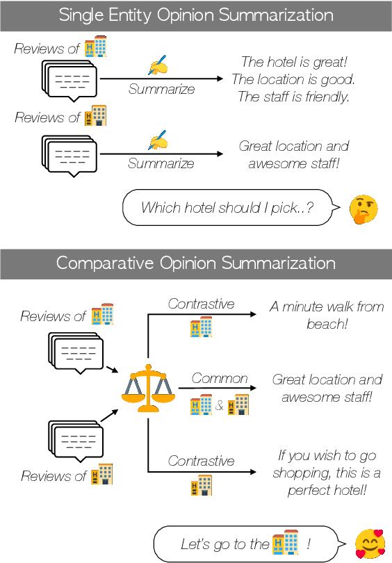 Figure 1 for Comparative Opinion Summarization via Collaborative Decoding