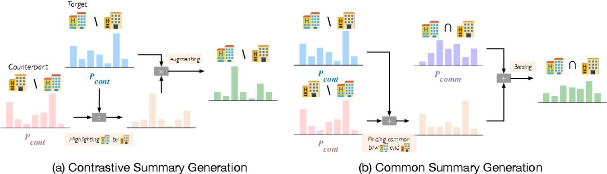 Figure 3 for Comparative Opinion Summarization via Collaborative Decoding