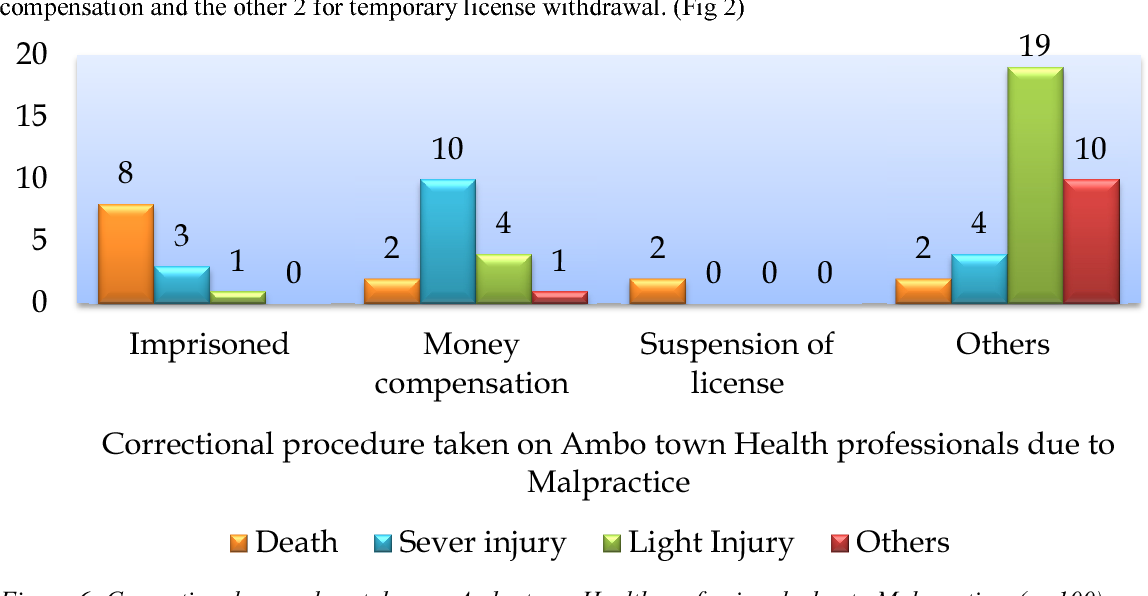 Figure 6 from Assessment of Health Care Providers Knowledge