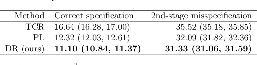 Figure 2 for Counterfactual Predictions under Runtime Confounding