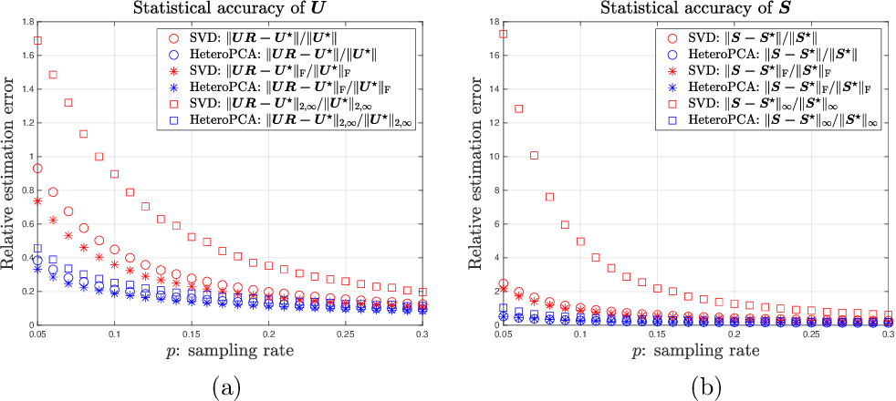 Figure 3 for Inference for Heteroskedastic PCA with Missing Data