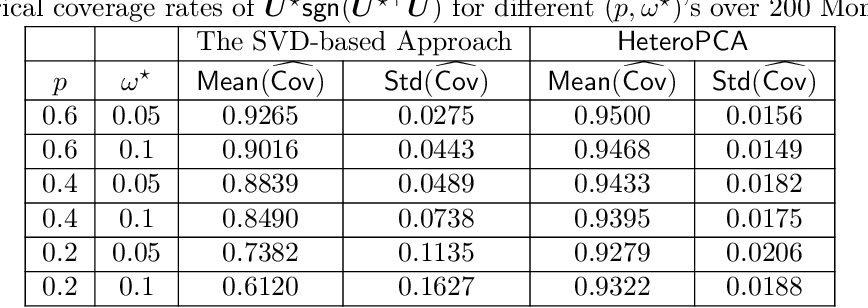 Figure 2 for Inference for Heteroskedastic PCA with Missing Data
