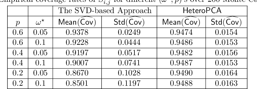 Figure 4 for Inference for Heteroskedastic PCA with Missing Data