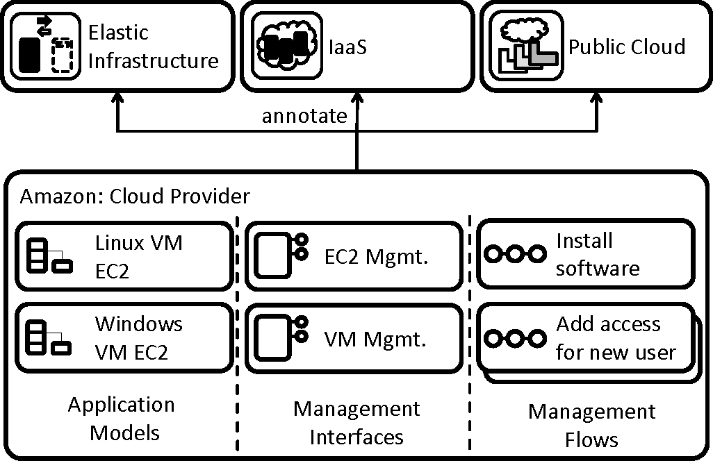 Pattern Based Development And Management Of Cloud Applications