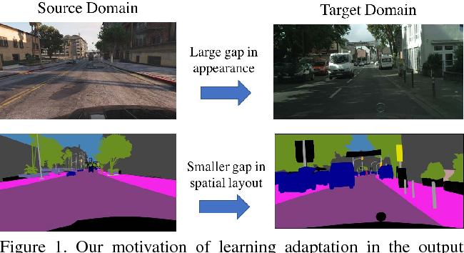 Figure 1 for Learning to Adapt Structured Output Space for Semantic Segmentation