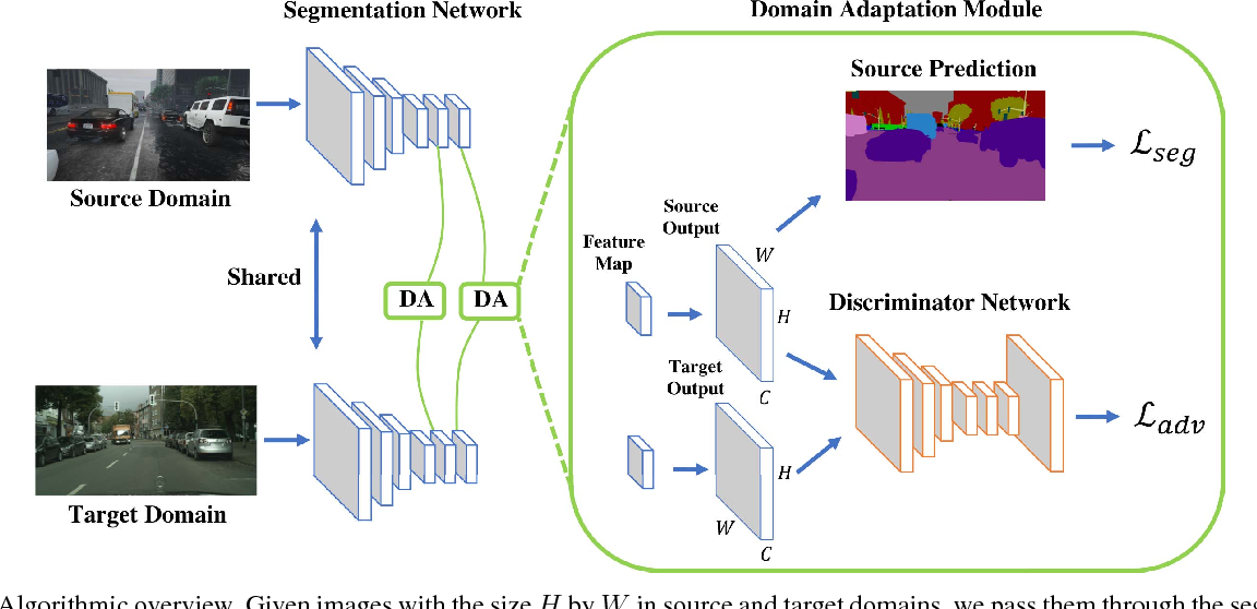 Figure 3 for Learning to Adapt Structured Output Space for Semantic Segmentation