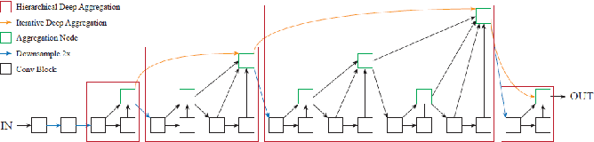 Figure 2 for CAggNet: Crossing Aggregation Network for Medical Image Segmentation