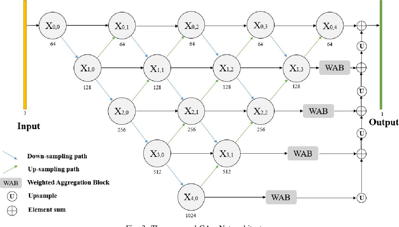 Figure 3 for CAggNet: Crossing Aggregation Network for Medical Image Segmentation