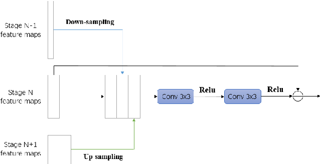 Figure 4 for CAggNet: Crossing Aggregation Network for Medical Image Segmentation