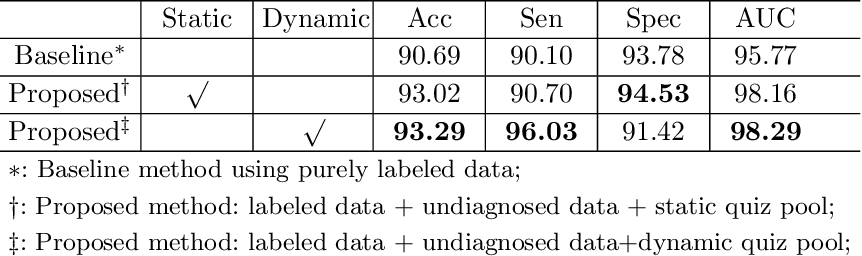 Figure 2 for Leveraging Undiagnosed Data for Glaucoma Classification with Teacher-Student Learning