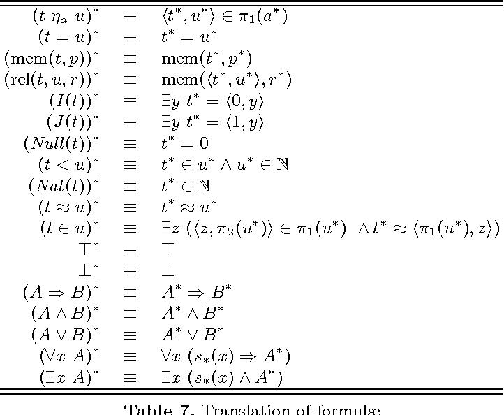 PDF] Cut elimination for Zermelo set theory - Semantic Scholar