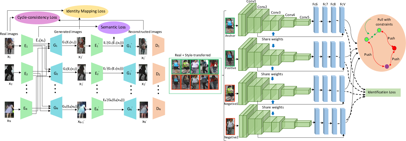 Figure 3 for Semantic Consistency and Identity Mapping Multi-Component Generative Adversarial Network for Person Re-Identification