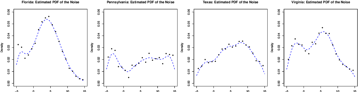 Figure 1 for Distribution-free Contextual Dynamic Pricing