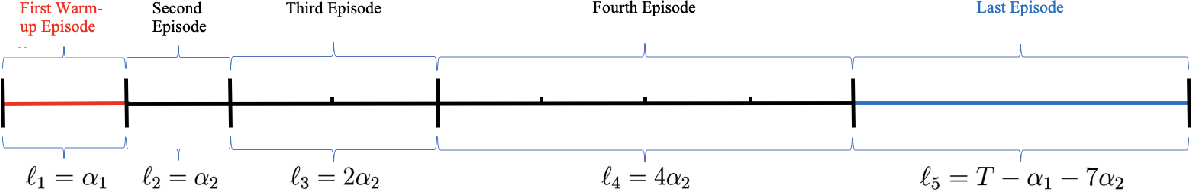 Figure 2 for Distribution-free Contextual Dynamic Pricing