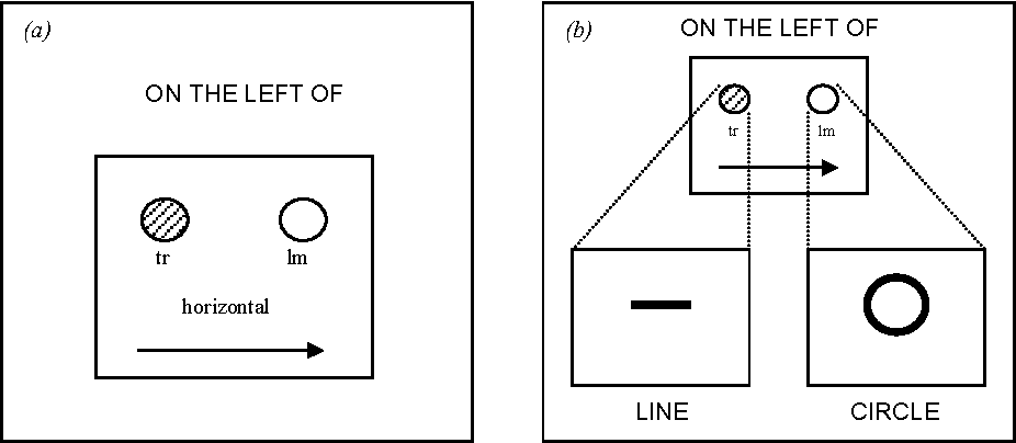 Figure 3 for Reference Resolution within the Framework of Cognitive Grammar