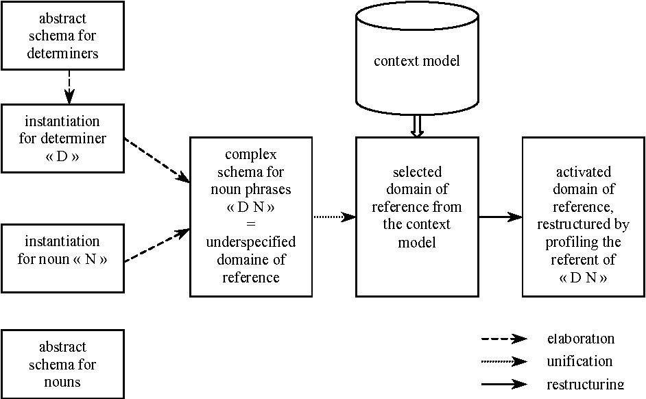 Figure 1 for Reference Resolution within the Framework of Cognitive Grammar