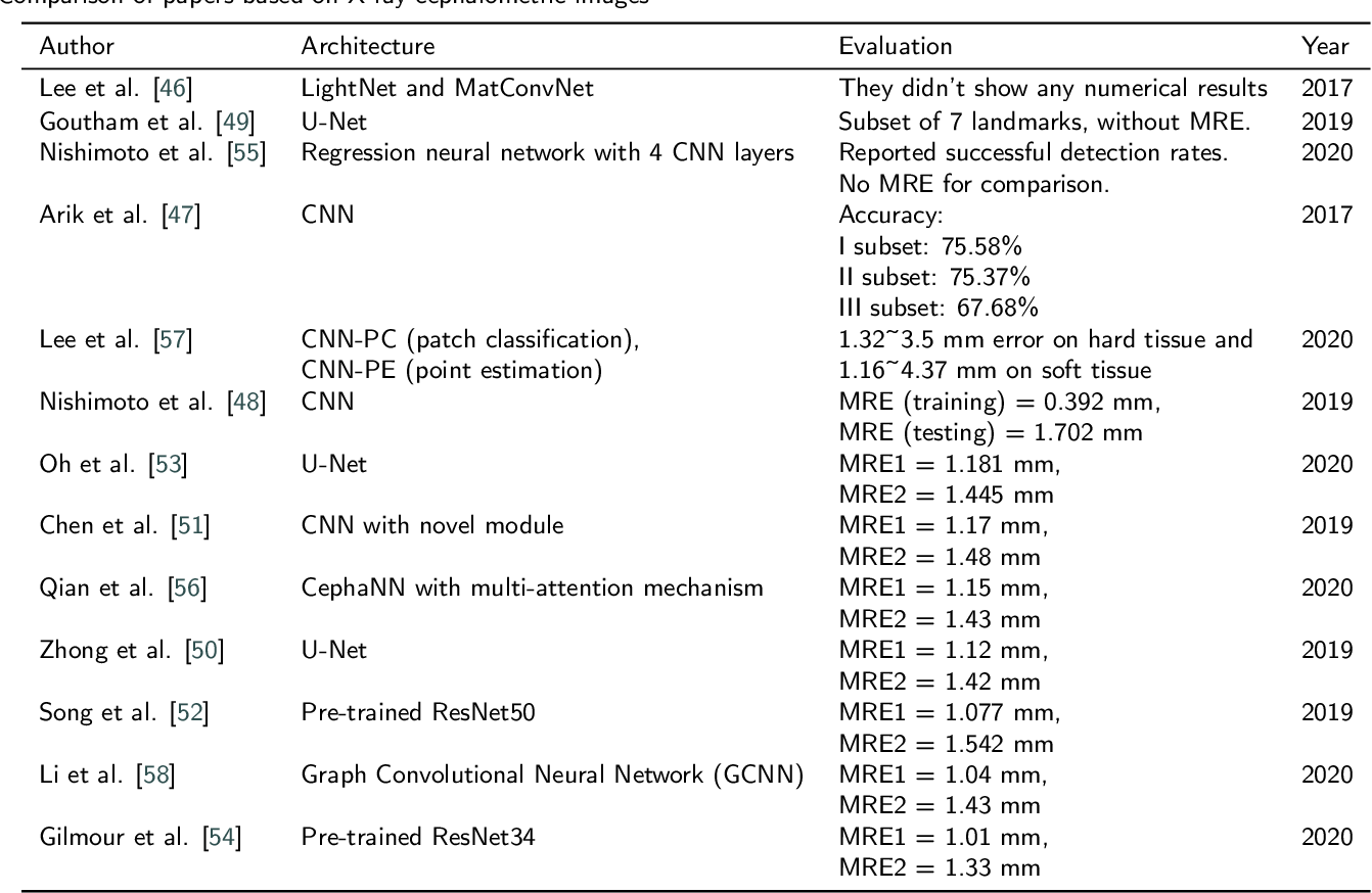 Figure 2 for Convolutional Neural Networks in Orthodontics: a review