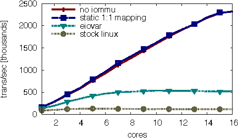 Figure 1 from Utilizing the IOMMU Scalably - Semantic Scholar