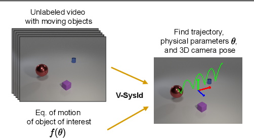 Figure 1 for Vision-based system identification and 3D keypoint discovery using dynamics constraints