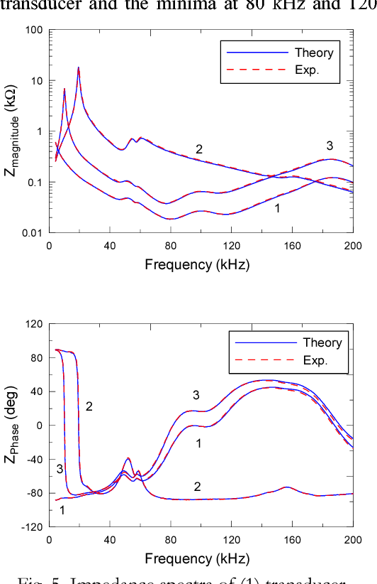 Fig. 5 Impedance spectra of (1) transducer with cable, (2) transducer with tuning coil and (3) transducer with cable and tuning coil. Solid lines - Theory; Dashed lines - Exp.