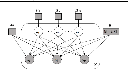 Figure 1 for Amortized Inference of Variational Bounds for Learning Noisy-OR