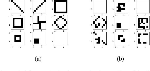 Figure 3 for Amortized Inference of Variational Bounds for Learning Noisy-OR