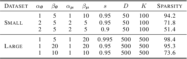 Figure 2 for Amortized Inference of Variational Bounds for Learning Noisy-OR
