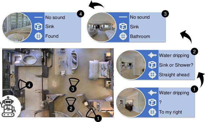 Figure 1 for Semantic Audio-Visual Navigation