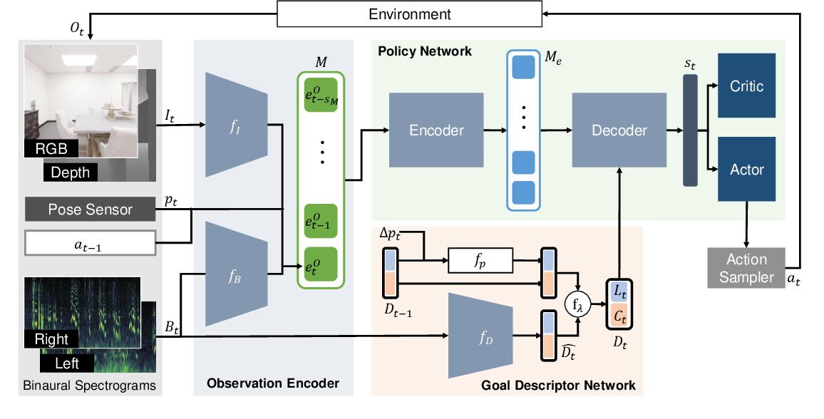 Figure 3 for Semantic Audio-Visual Navigation