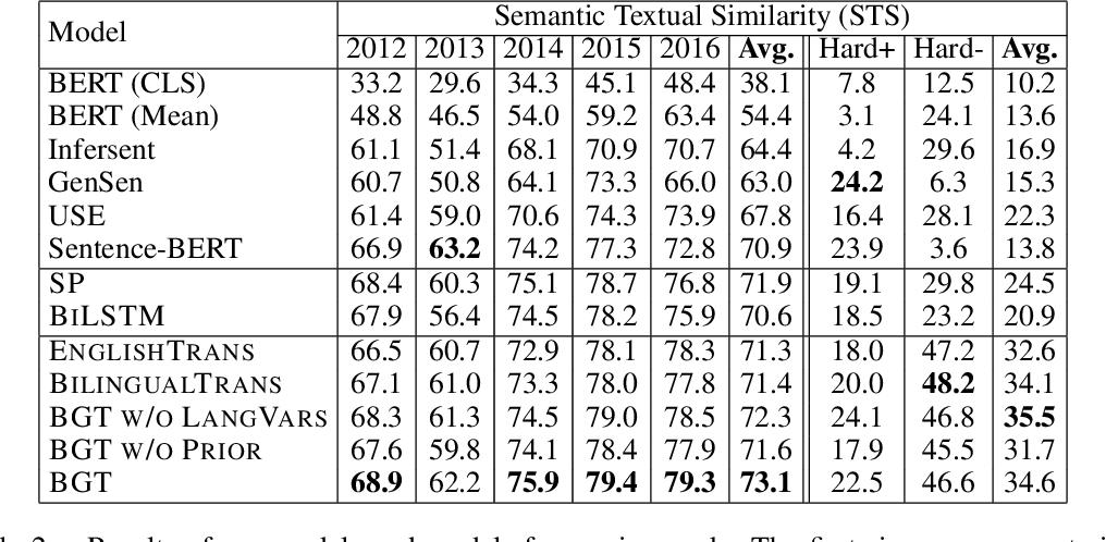 Figure 4 for A Bilingual Generative Transformer for Semantic Sentence Embedding
